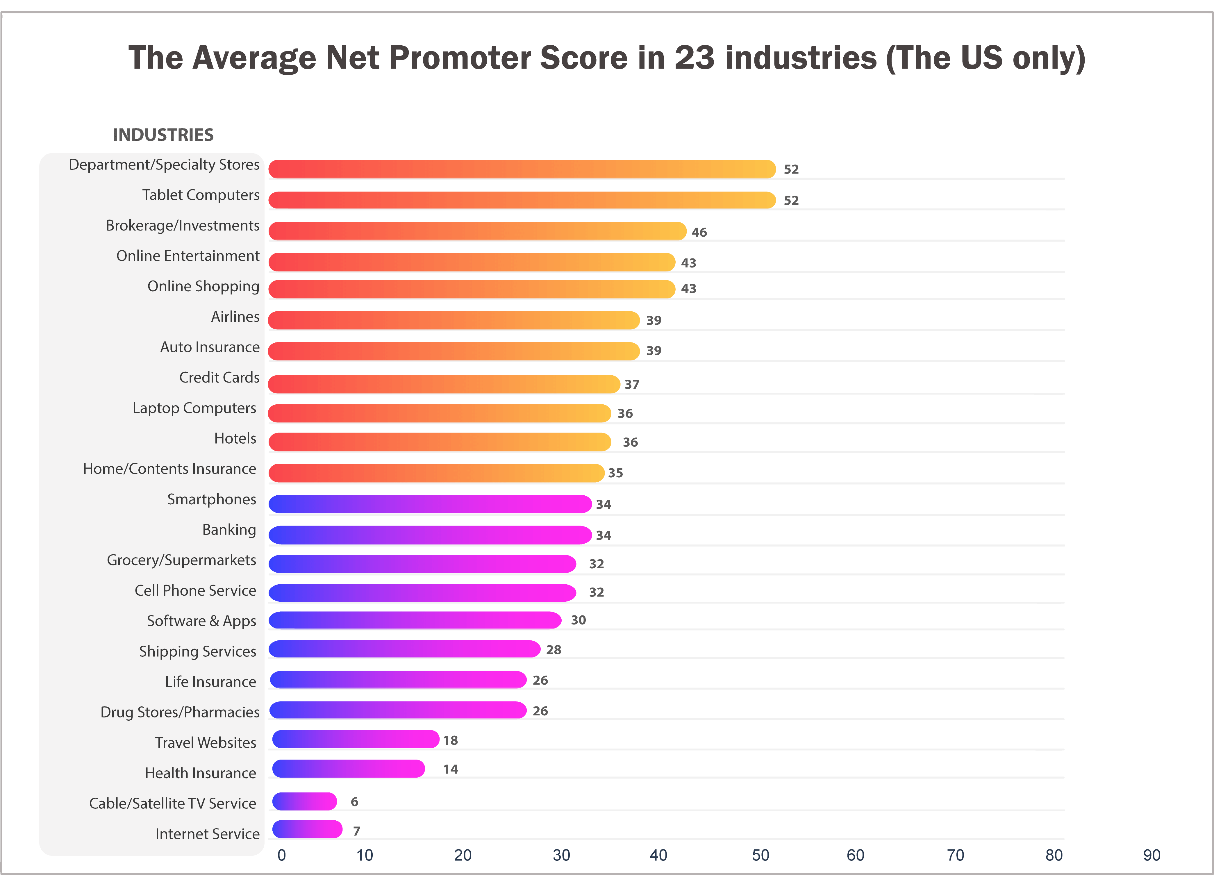 Net promoter score how to calculate, NPS Score in 23 industries