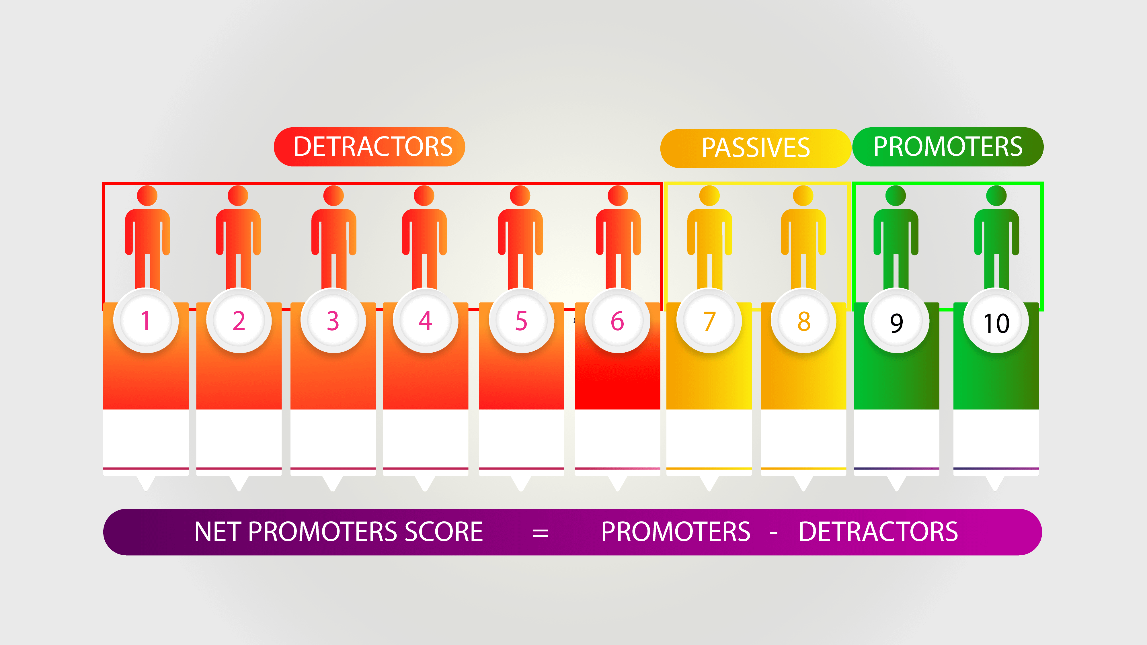 How do i Calculate net promoter score