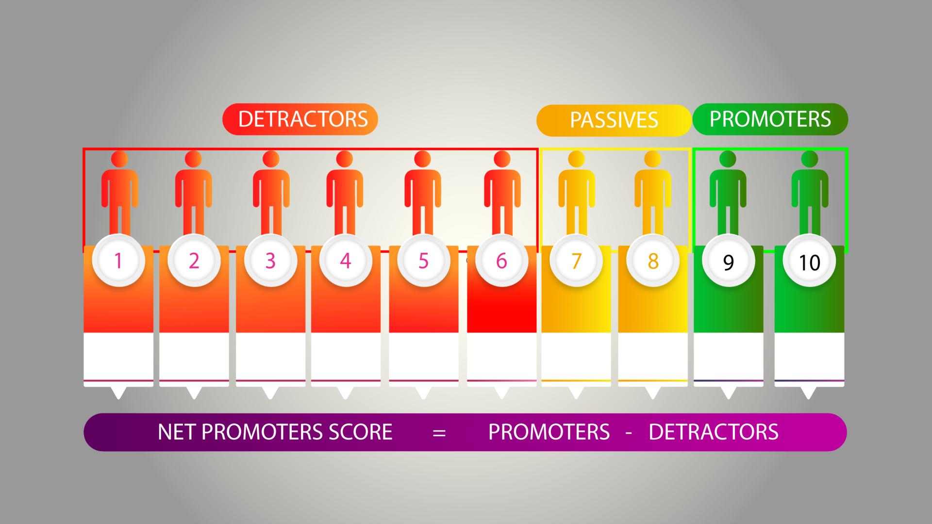 Calculate Net Promoter Score®