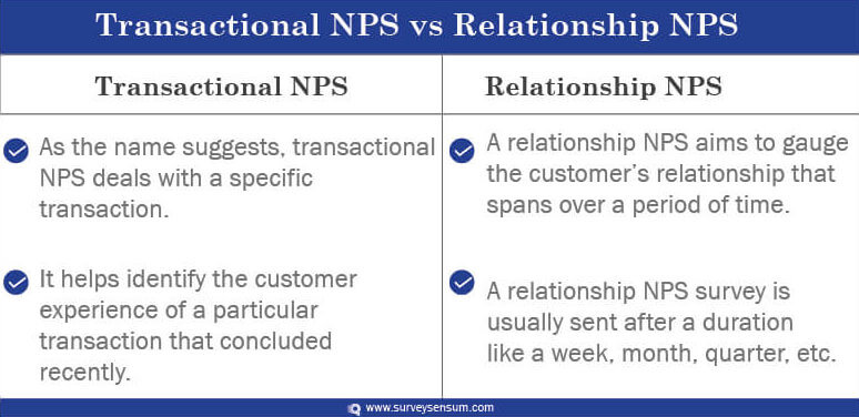 Transactional NPS and Relationship NPS