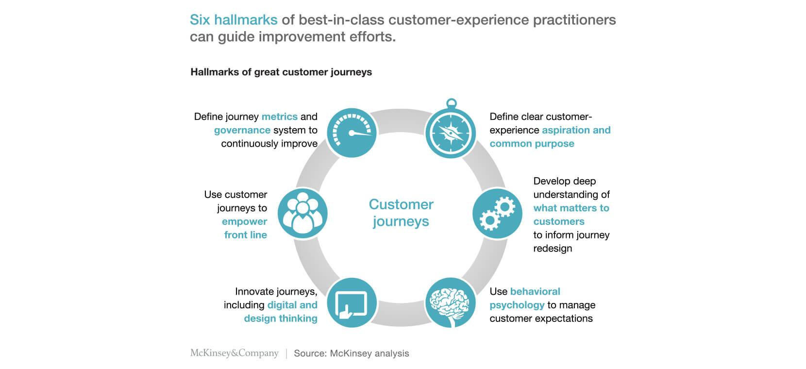 survey-sensum-customer-journey-analysis-graph