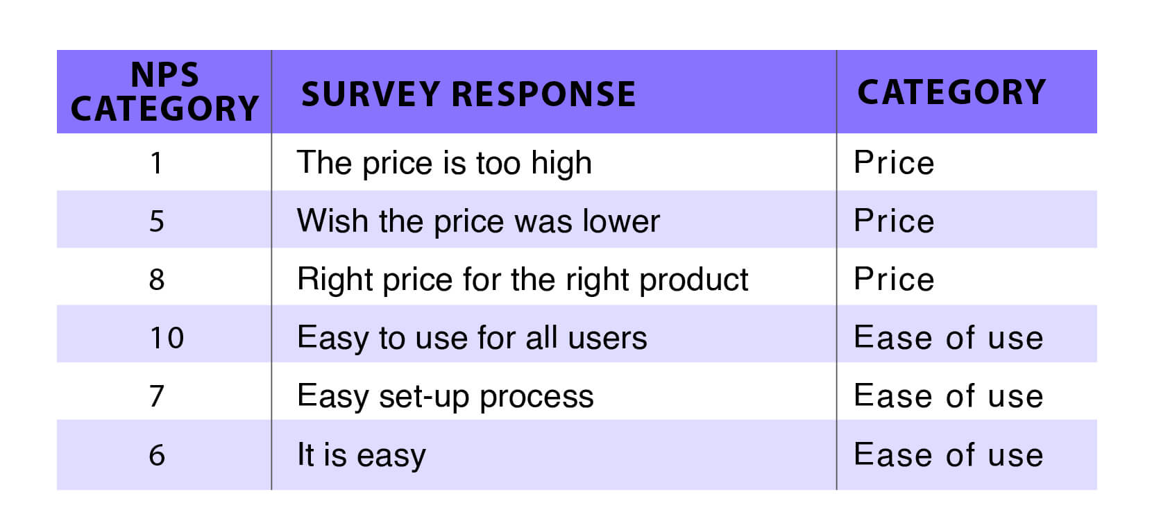 Text Analytics Survey responses