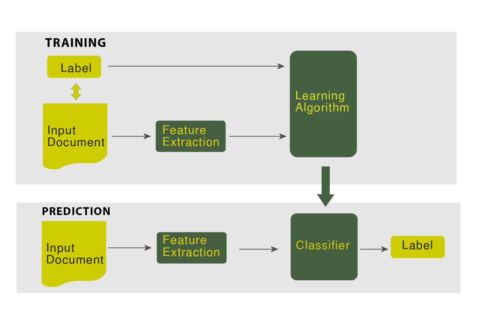 Text Analytics-text-categorisation