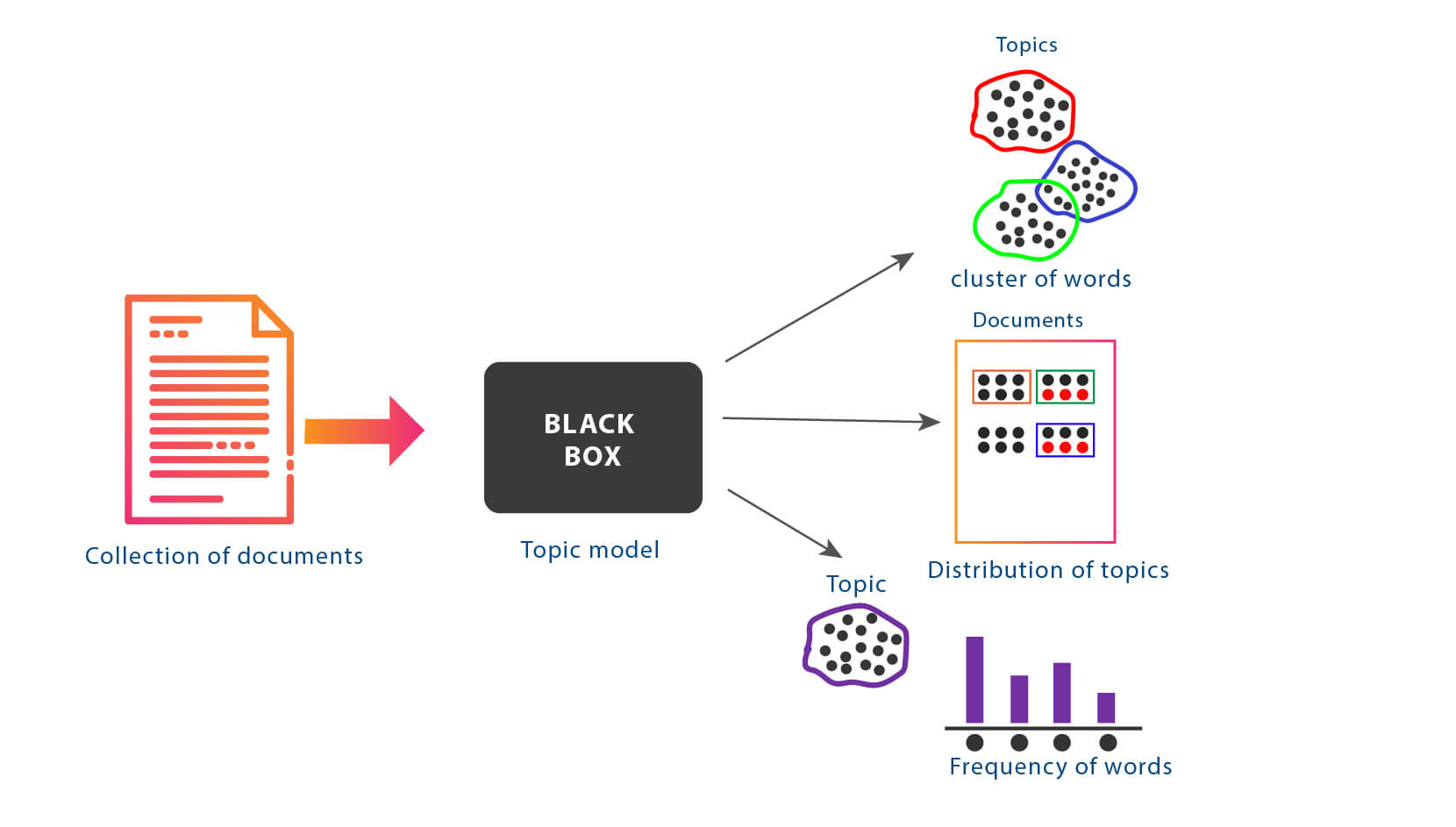Text Analytics topic Modeling