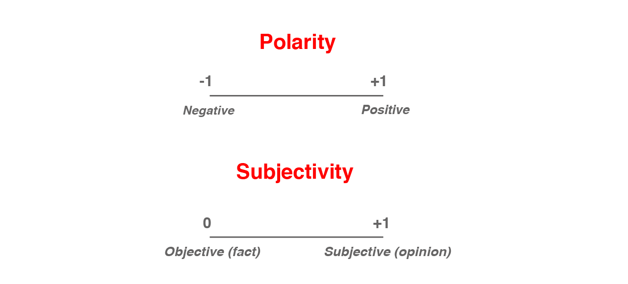 sentiment Analysis definition