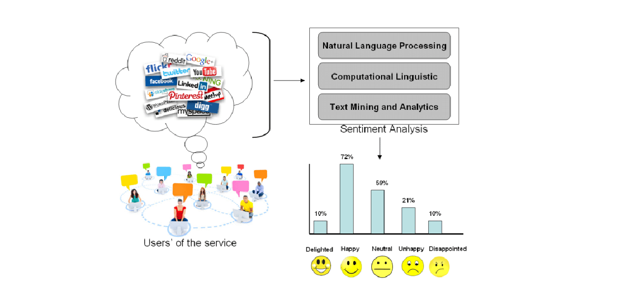 how Sentiment Analysis works 2020
