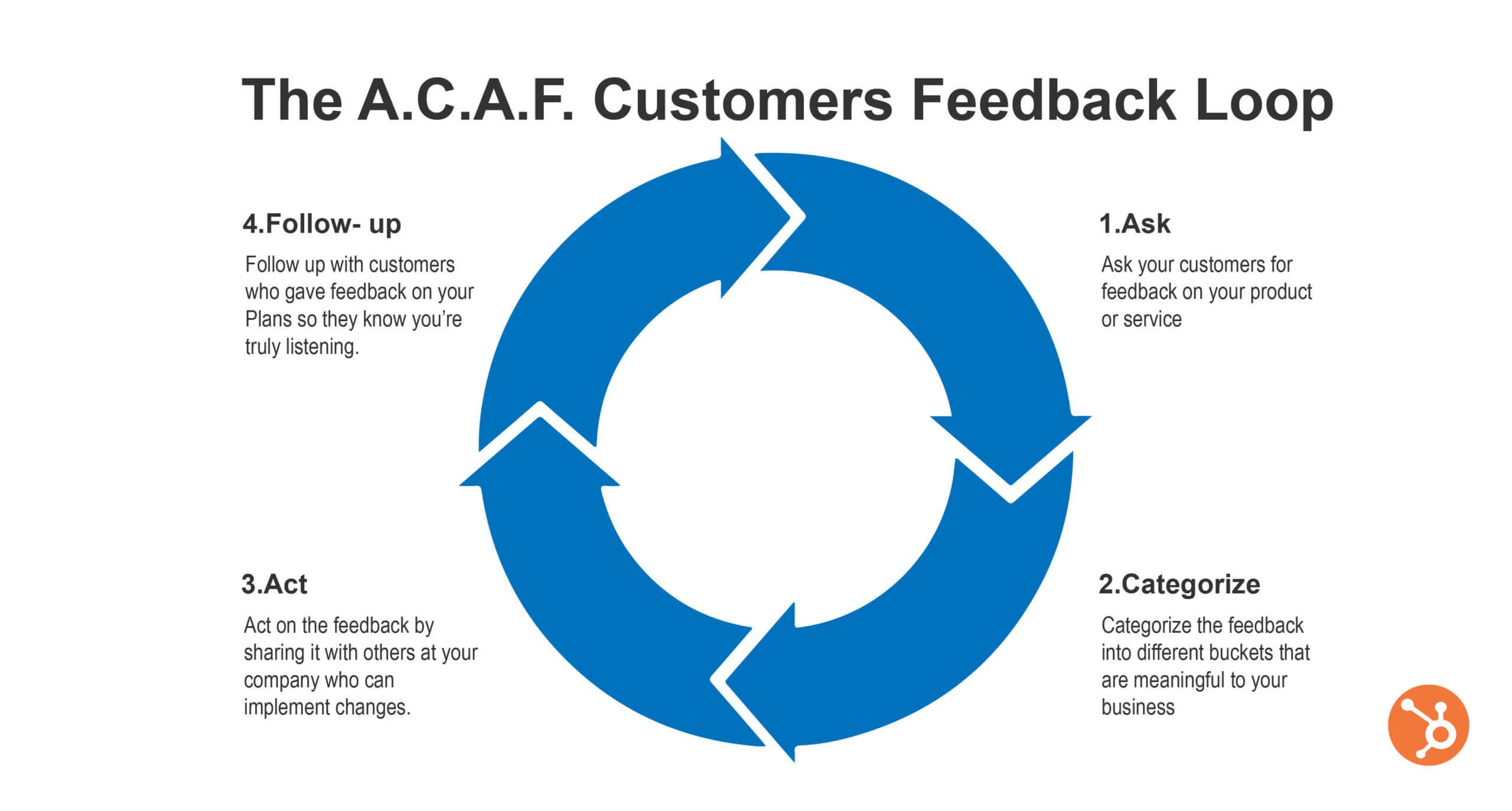Customer Feedback Loop - SurveySensum