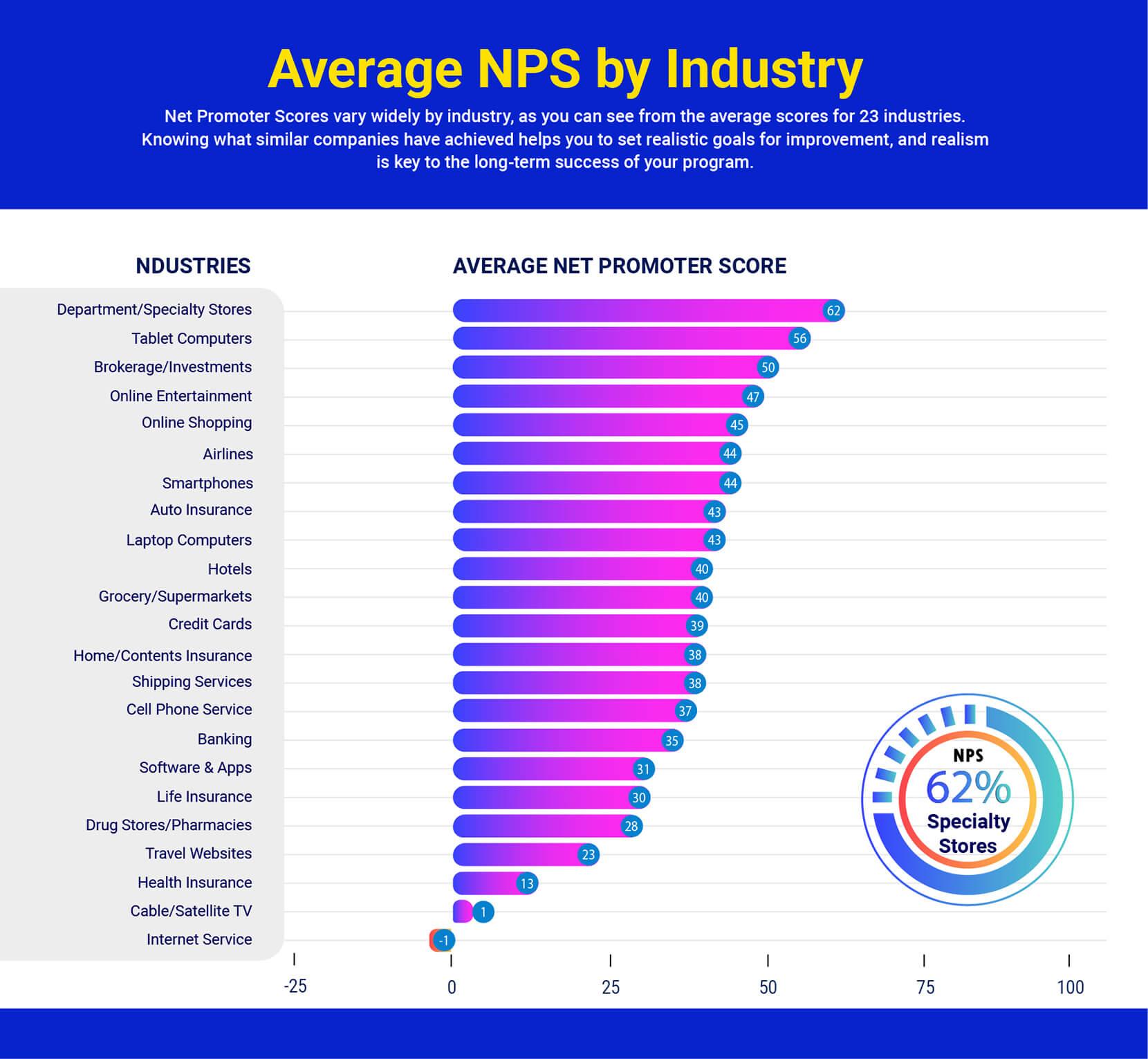 Net Promoter Score Benchmarks 2020