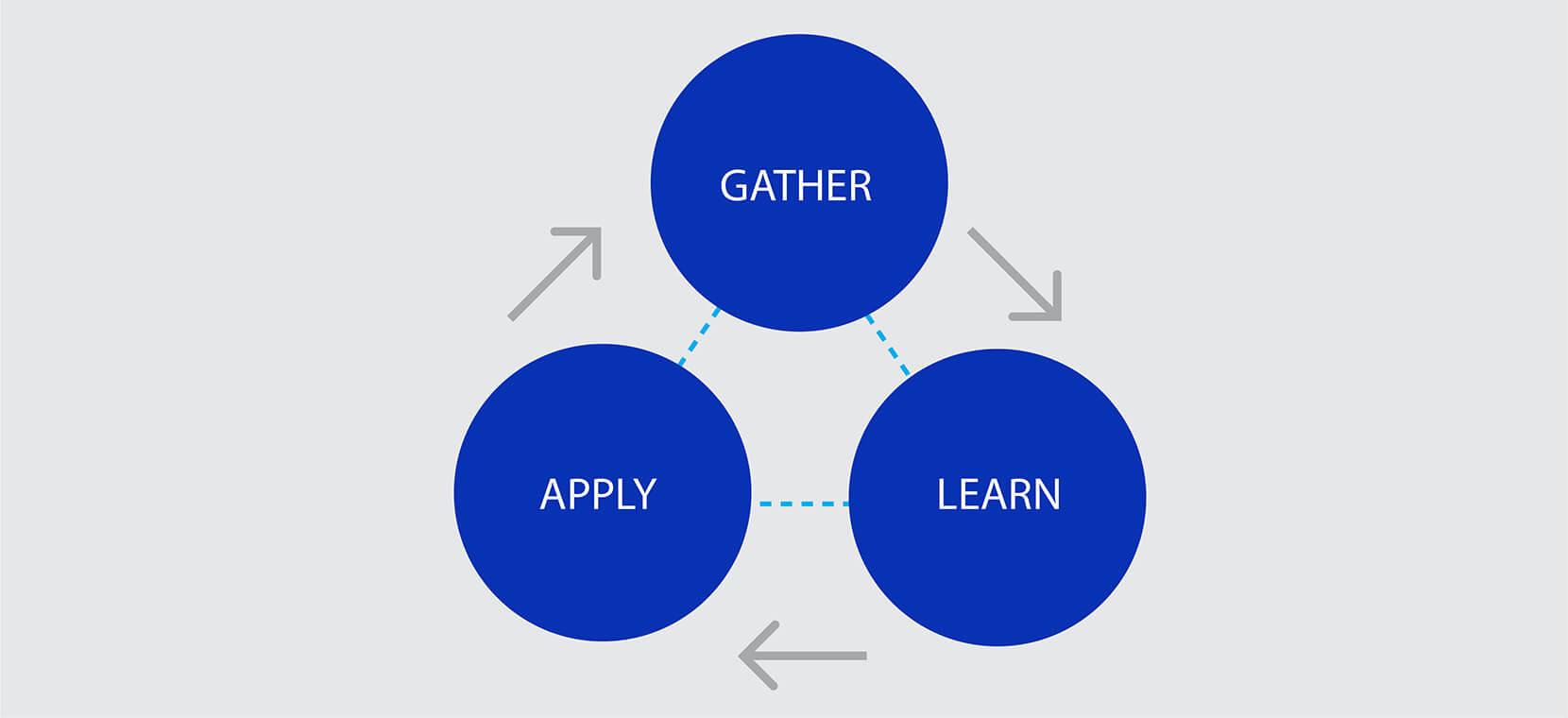 customer feedback loop process