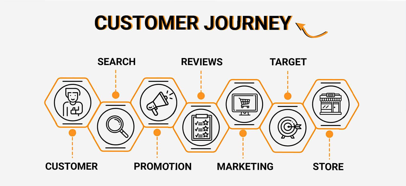 Customer Journey Detractors to Promoters