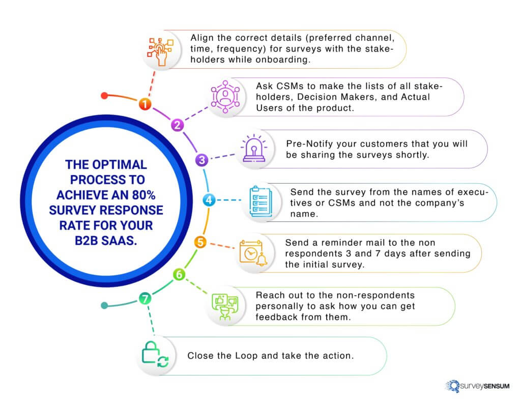How to achieve an 80% survey response rate for your B2B SaaS?