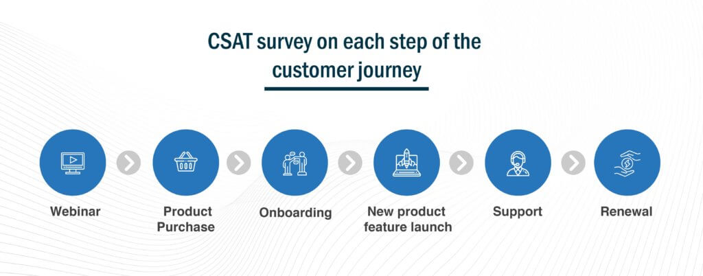 Customer Satisfaction Score Customer journey