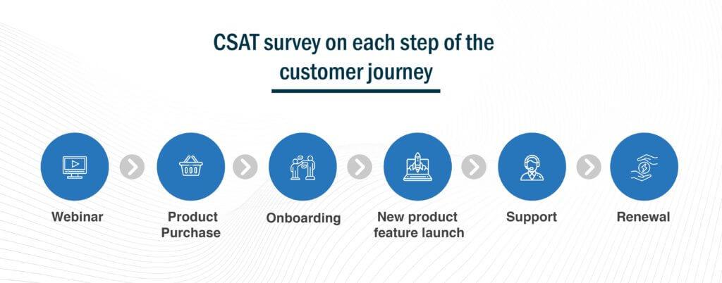 Customer Satisfaction Score Customer journey