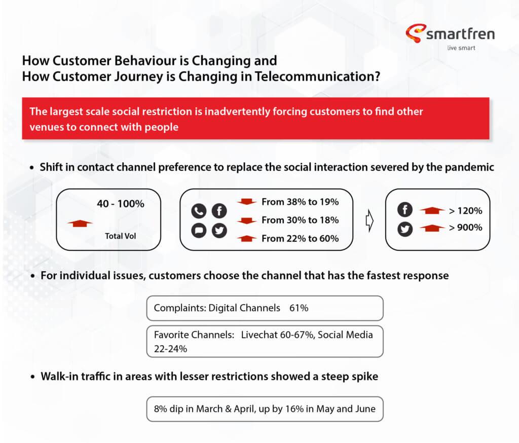 Digital CX Transformation by SurveySensum