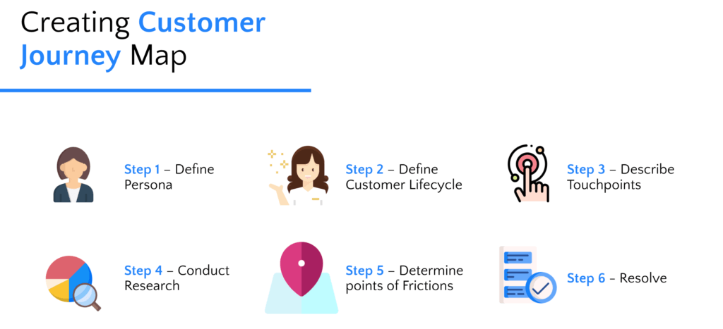 steps to create a Customer Journey Map.