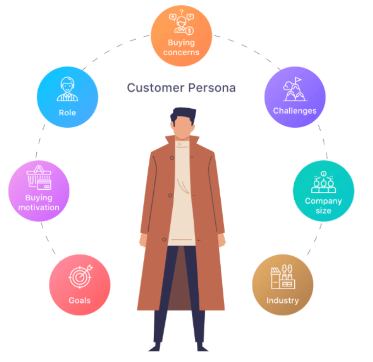 Customer Journey Mapping - Customer Persona